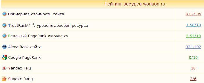 показатели сайта