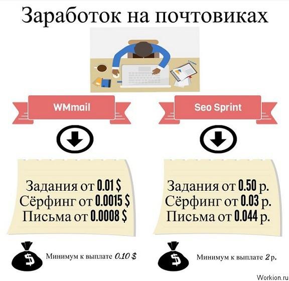 http://workion.ru/wp-content/uploads/2014/10/zarabotok-na-pochtovikah.jpg