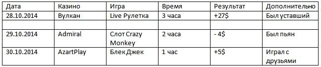 статистика игрока казино