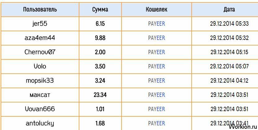 Торговля на московской бирже с нуля поэтапно легко 1