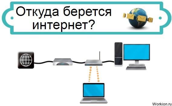 Откуда берется интернет