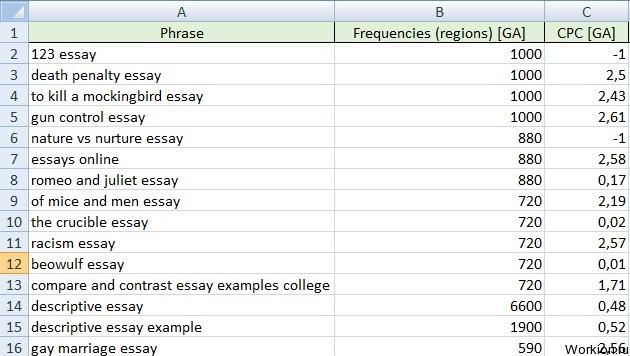123 Essays Online