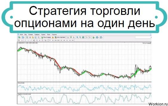 торговля опционами