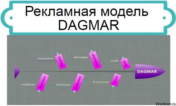 Рекламная модель DAGMAR