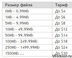 Работа с файлообменниками