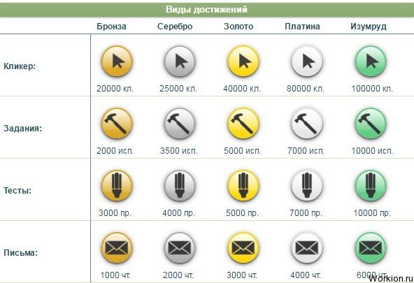 Seo fast обзор букса для заработка денег