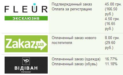 Как монетизировать Украинский трафик?