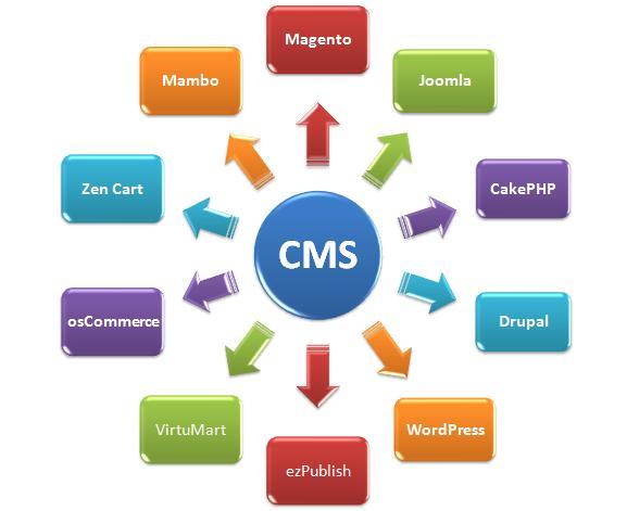 Плюсы и минусы бесплатных CMS