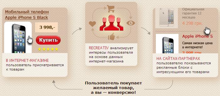 Товарная тизерная сеть Recreativ