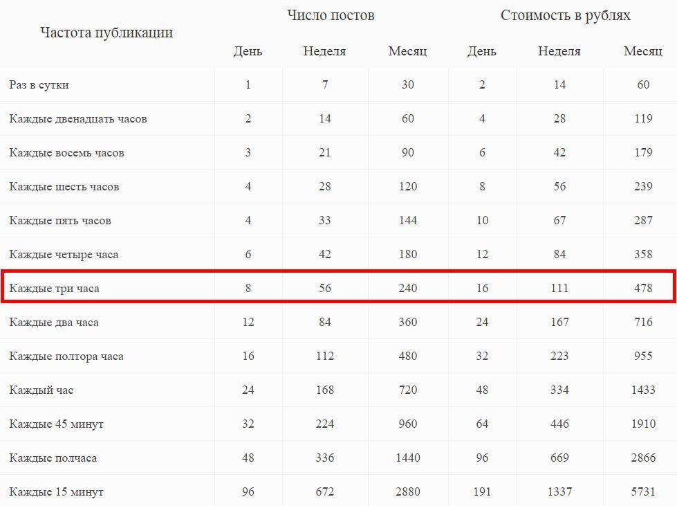 Наполнение групп Вконтакте на автомате
