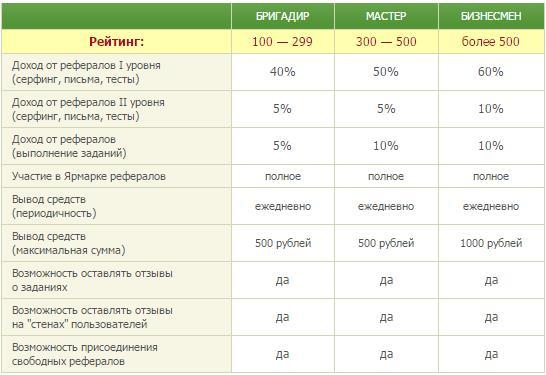 Рейтинг и статусы на Seosprint