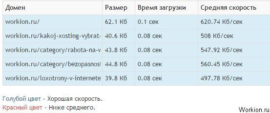 Скорость сайта – важный фактор
