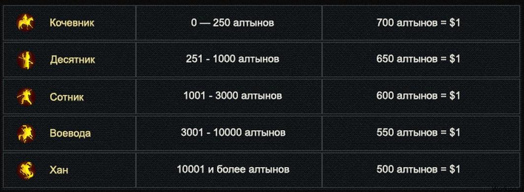 Казино Khan - 100$ бонус новым игрокам