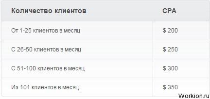 Торговля опционами на Stockpair