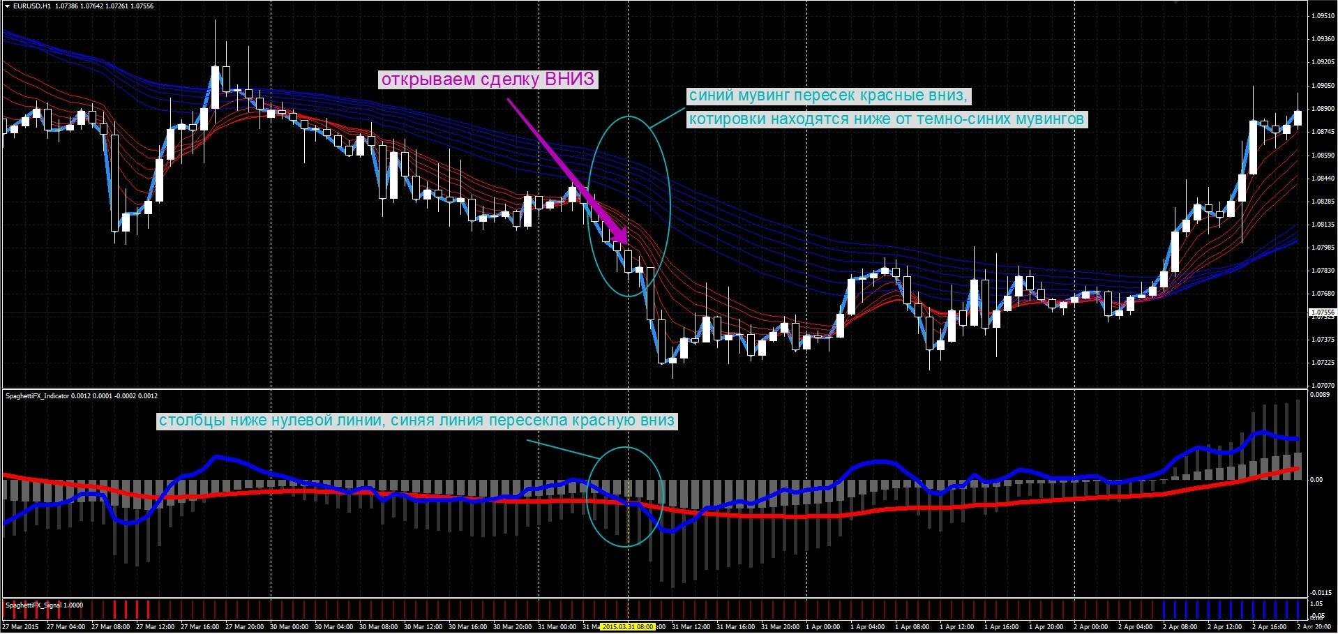 Торговля опционами по системе - Спагетти