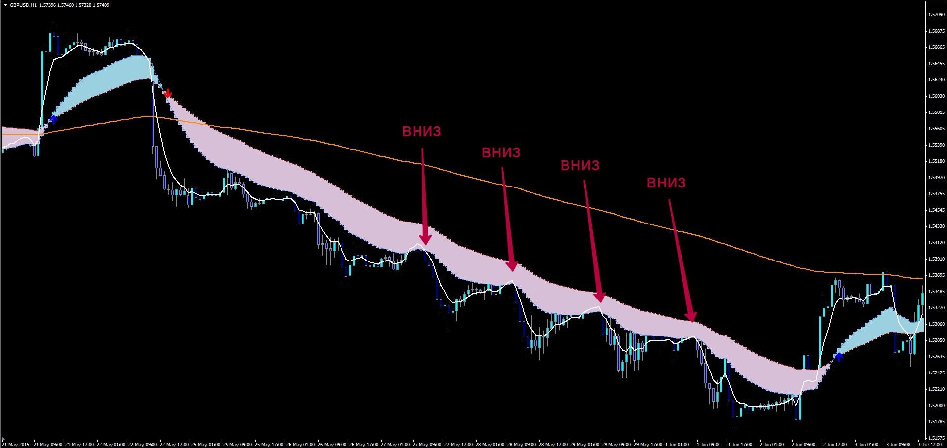 Алгоритм торговли по системе MONEY FLOW