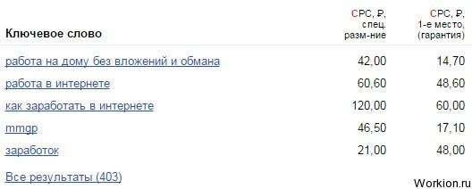 Аналитический сервис Advodka