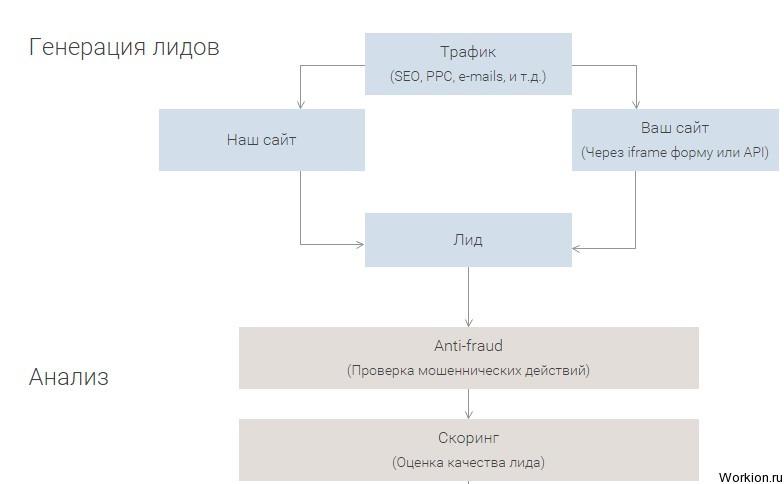 Заработок на микрокредитах в Европе с Volsor