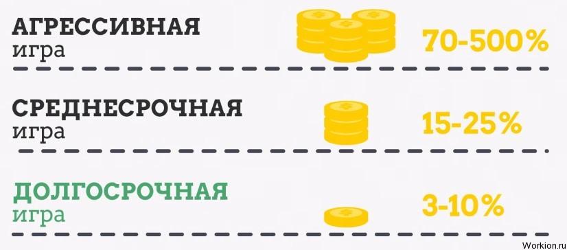Заработок для жадных на Greed Game (проект закрыт)