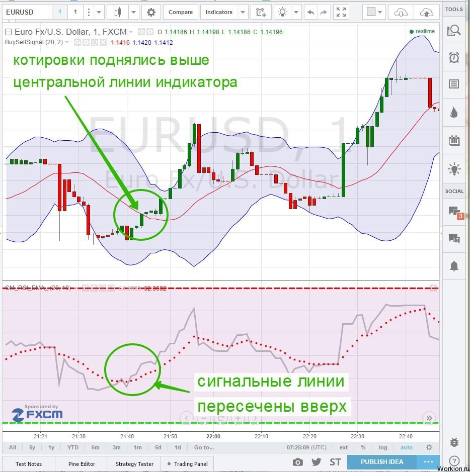 BO_PRO торговая стратегия для бинарных опционов