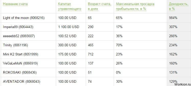 Где хранить крупные суммы денег?