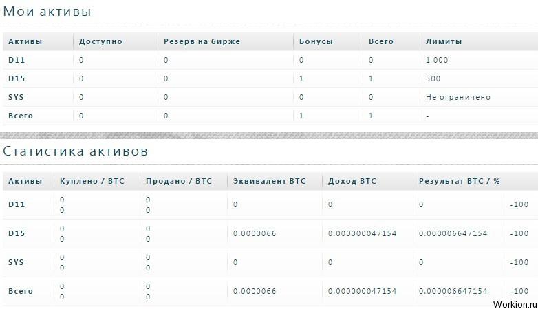 Заработок с вложениями Bitcoin на Exchange Assets