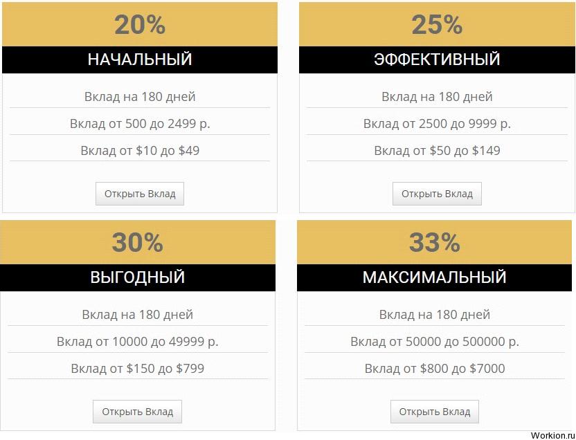 Инвестиции в Folk Bank (проект закрыт)