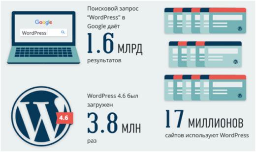 Новые факты о WordPress и за что выбирают эту CMS?