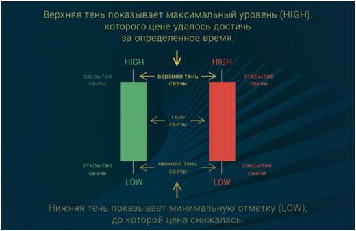 Стратегии для торговли на Olymp Trade