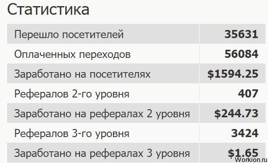 Заработок на рефералах без вложений с 20 сайтами