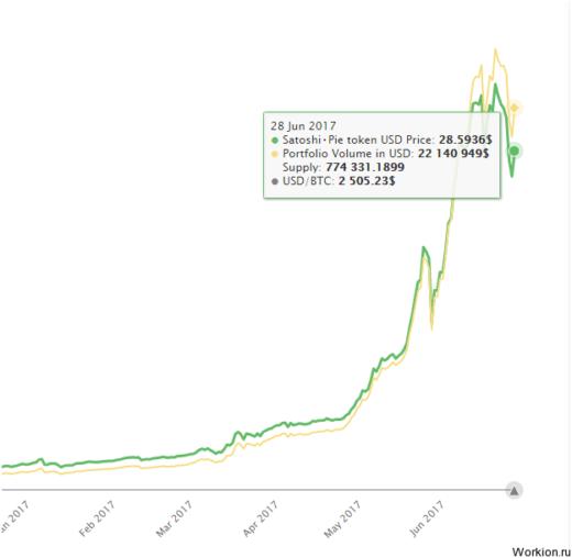Инвестиции в криптовалюту с Satoshi.fund (скам)