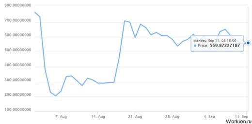Криптовалюта BItcoin Cash – новый виток Биткоина