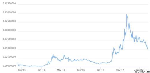На какой бирже лучше торговать криптовалютой