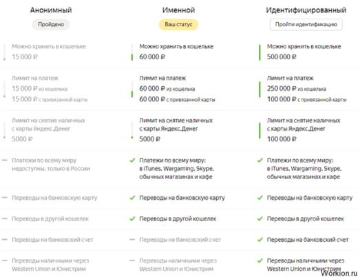 Безопасна ли платежная система Яндекс.Деньги?