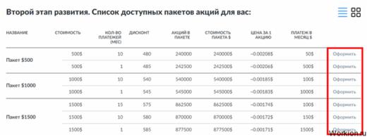 Инвестиции в мотор-колесо Дуюнова (асинхронный двигатель)