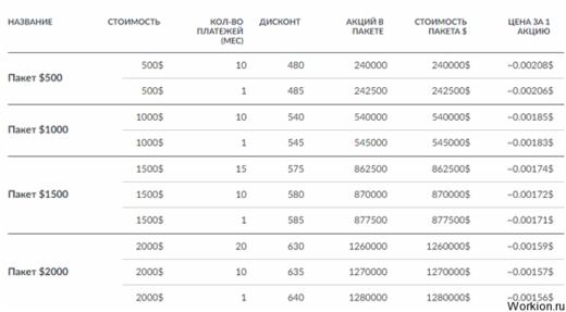 Сайты для заработка в интернете без обмана – 50 проверенных проектов