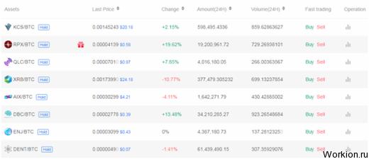 Обзор биржи криптовалют Kucoin