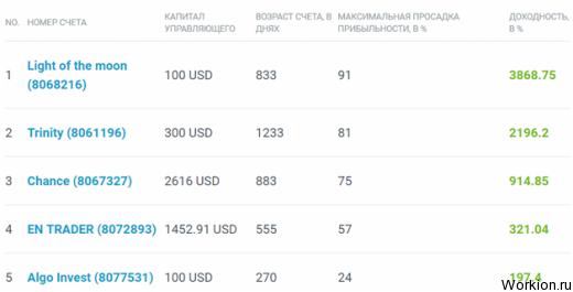 Пассивный доход рейтинг топ 10