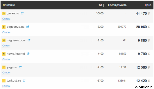 Как заработать 10 000 рублей в интернете за день, неделю, месяц
