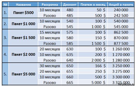 Заявка на кредит 20 банков