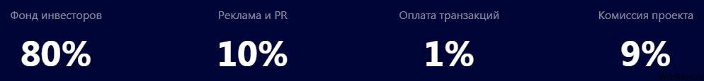 Финансовая пирамида на смарт контракте Gorgona под 3% в день