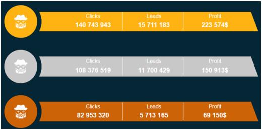Заработок на PUSH уведомлениях с сайтом и без сайта