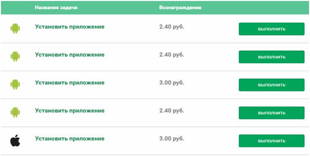 7 сайтов для заработка Яндекс Денег без вложений в 2019 году