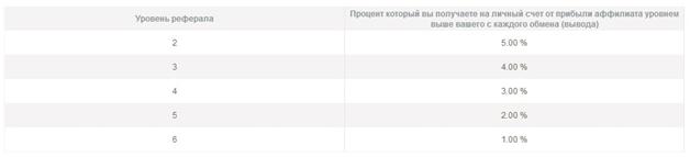 Заработок в интернете на электронных платежных системах (ЭПС)
