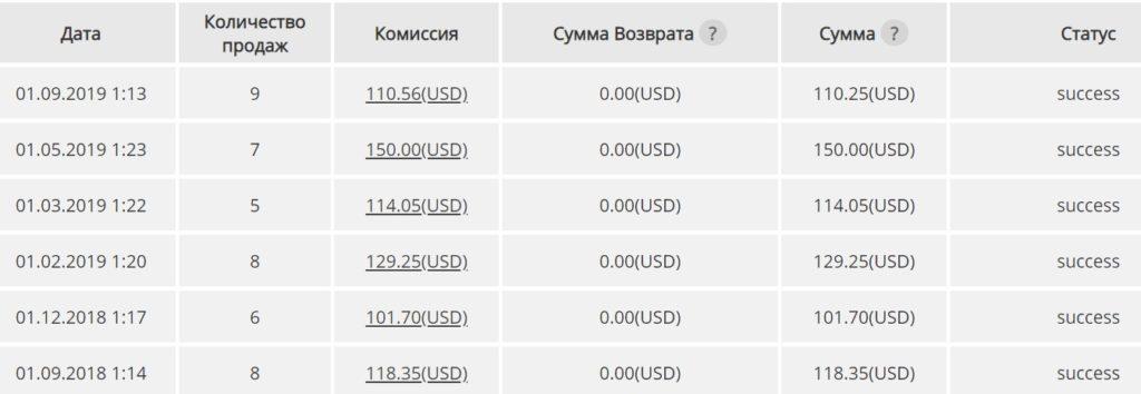 2 направления для заработка в интернете от 1000$ в месяц