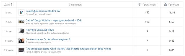 ТОП 3 сайта для заработка без вложений для новичка до 500 рублей в день