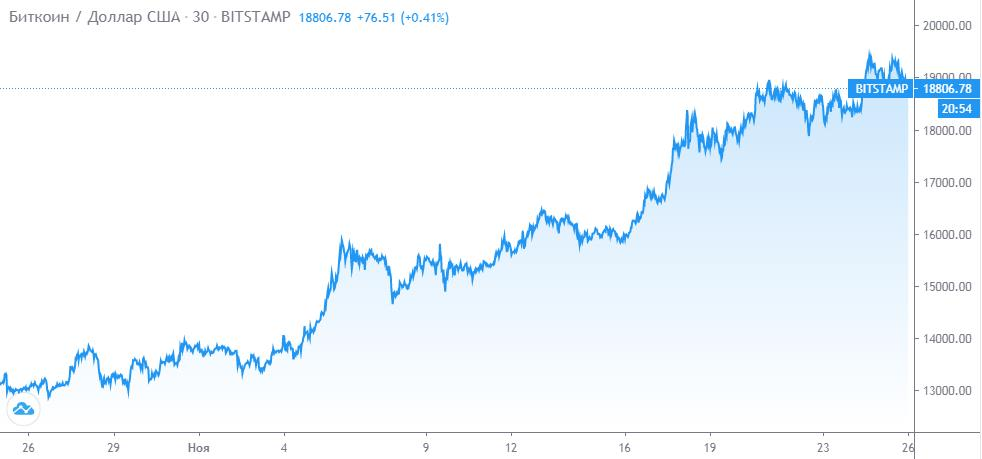 биткоин и доллар сша
