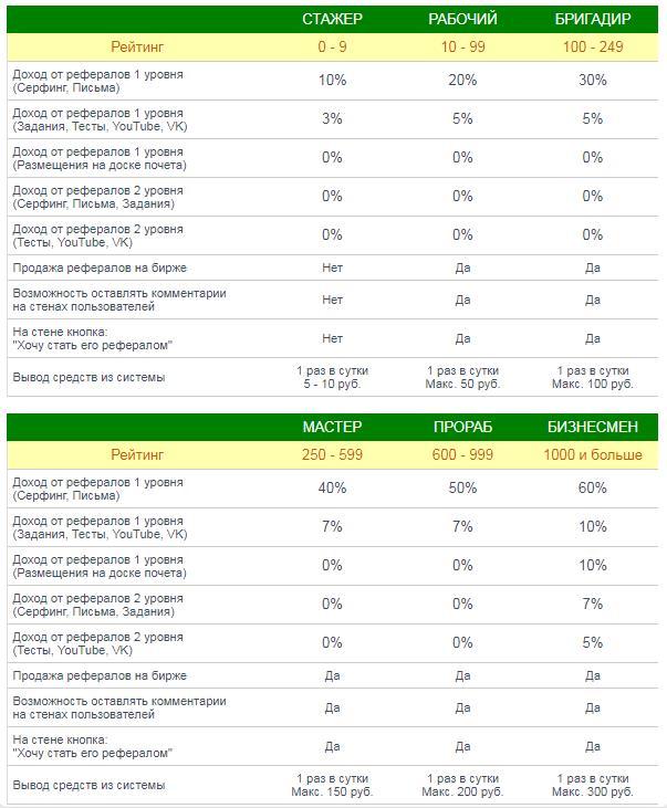 DeLiOnix система рейтинга