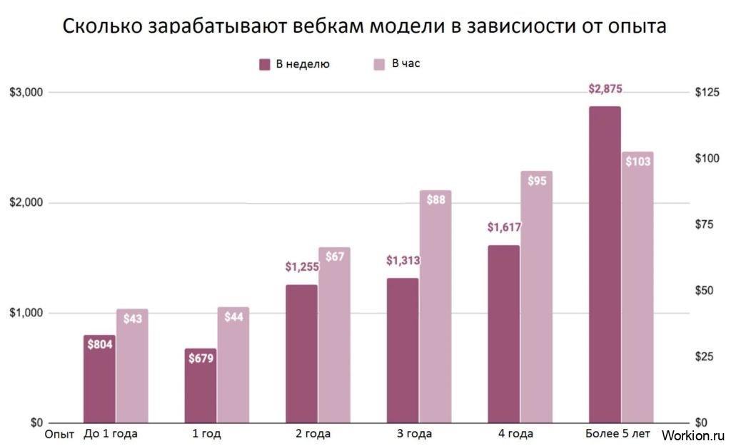 сколько зарабатывают вебкам модели
