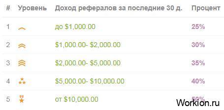 сколько можно заработать на привлечении вебкам моделей в BunnyCam
